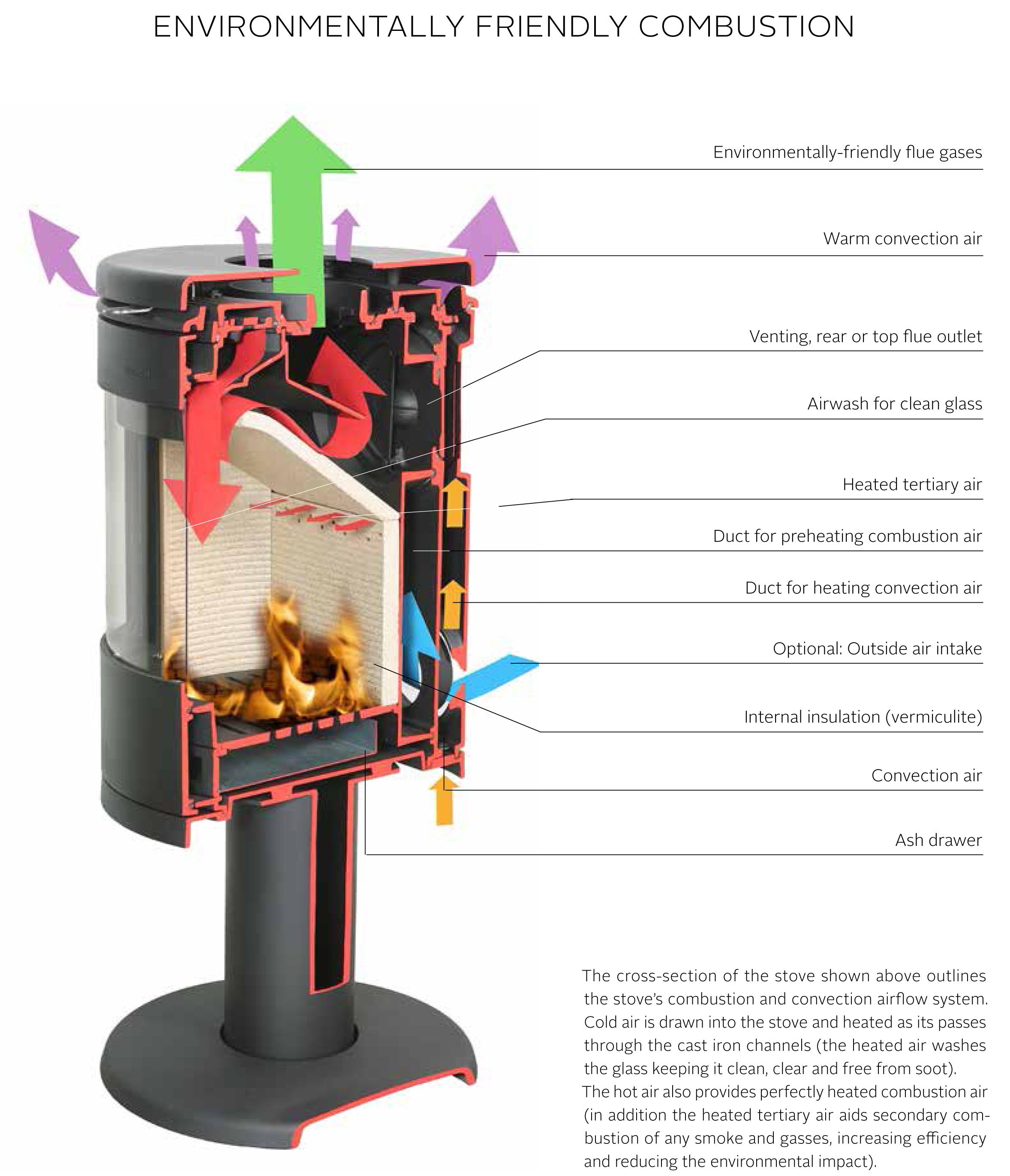 Morsø environmentally friendly construction of wood burning stoves