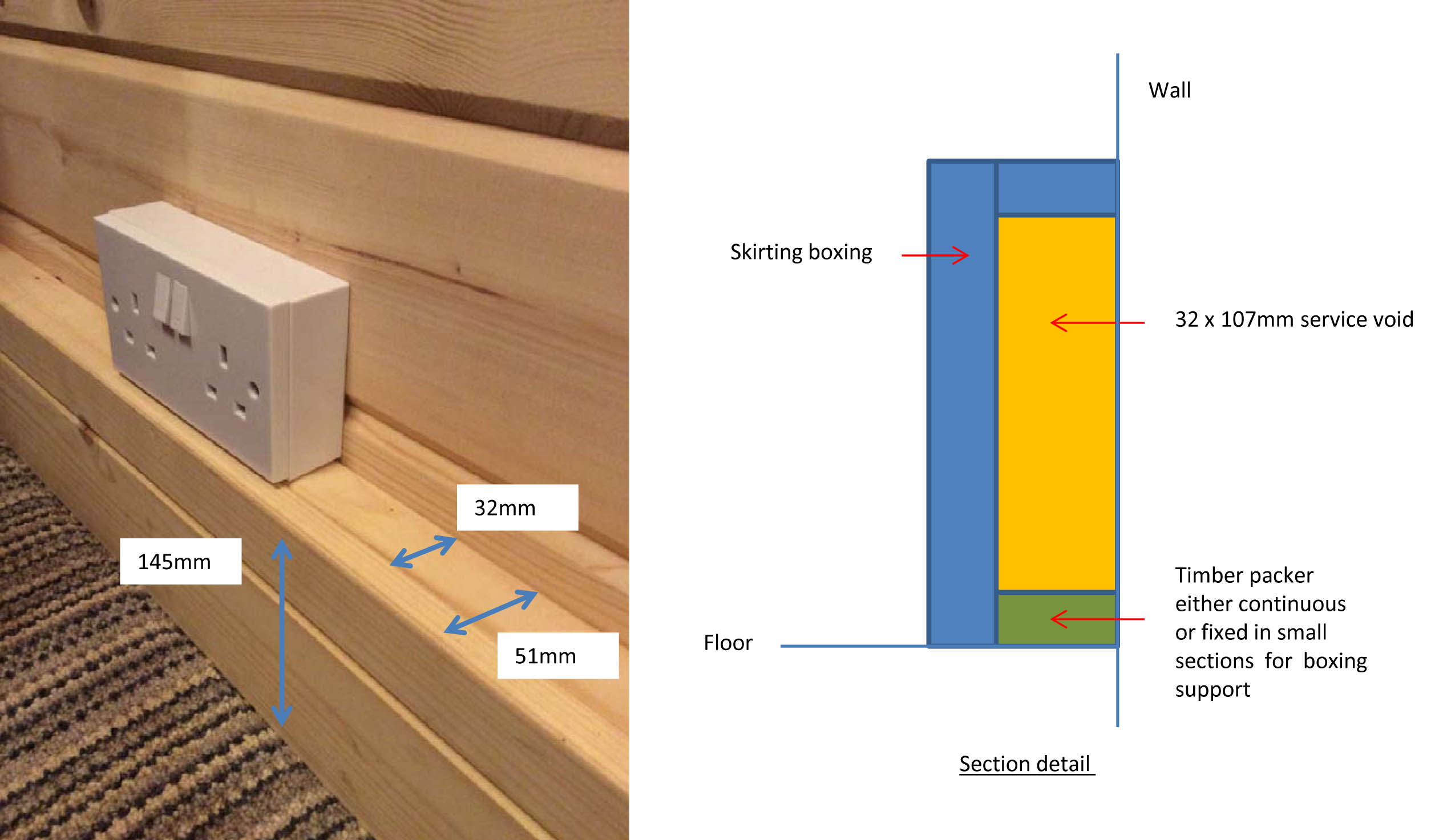 Box skirting detail for log cabins